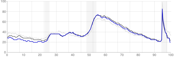Atlanta, Georgia monthly unemployment rate chart